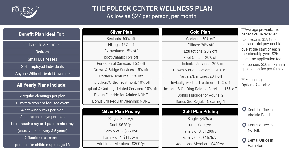 Detail & pricing breakdown of the Foleck Center's membership plan which are valid at all 4 locations